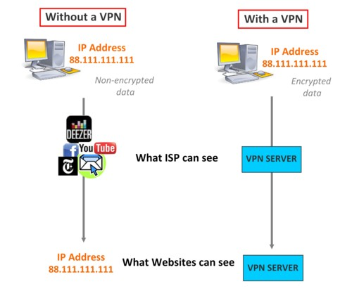 VPN - how it works?